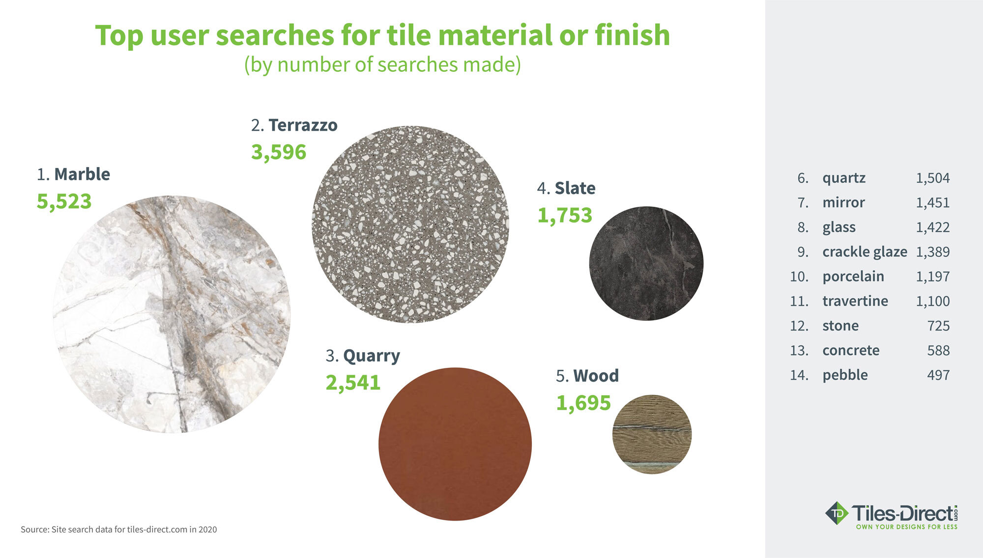 tile material and finish searches